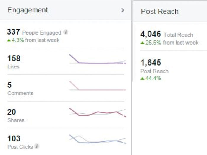Weekly rise in FB Engagement